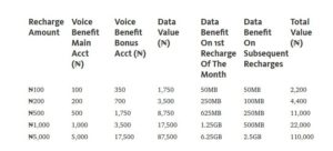 All You Need to Know and How to subscribe to Glo Yakata Free Data