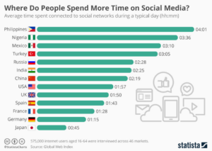 Social Media Ranking - Nigeria spend more time than US, UK and China