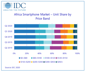 Transsion brands continued to lead the smartphone market in Q2 2020