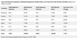 Xiaomi Surpasses Apple To Become The World's Third Biggest Smartphone Brand